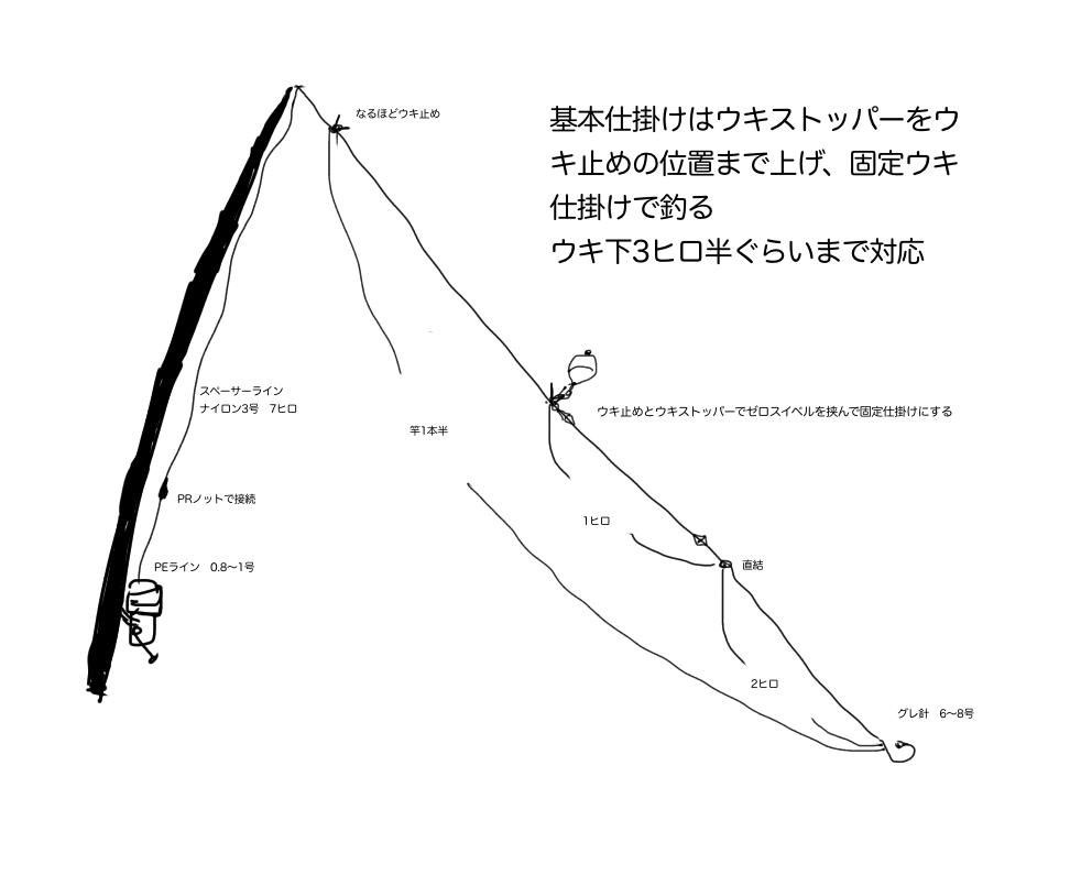 磯フカセ 基本セッティング システム