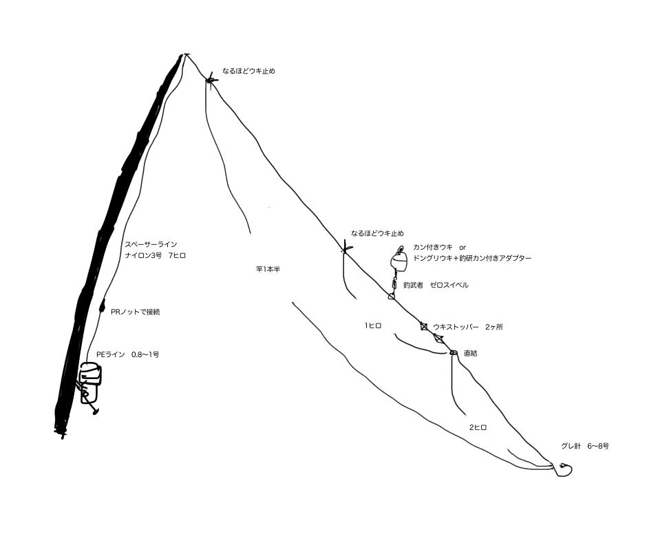 磯フカセ ライン システム セッティング PEライン