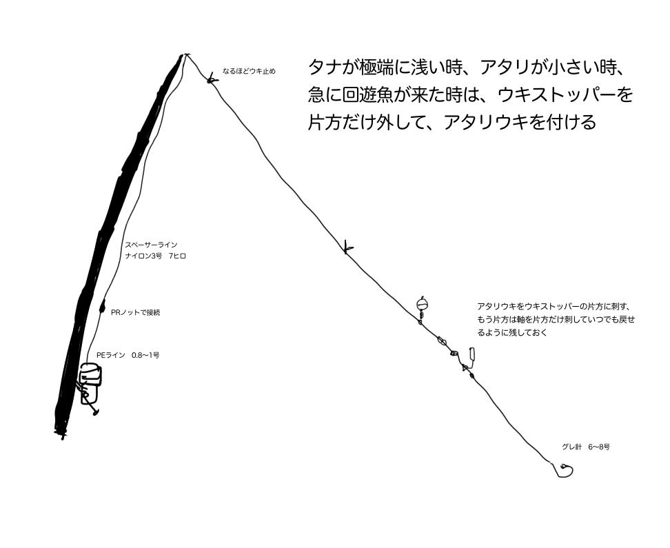 磯フカセ ライン システム セッティング PEライン 浅棚 アタリウキ 誘導 飛ばしウキ